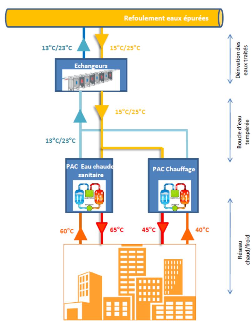 Schéma du réseau de chaleur par EDF Optimal Solutions